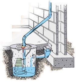 interior perimeter drainage system yelp