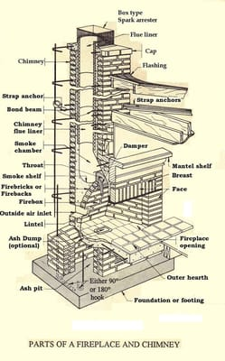 Chimney Parts Yalanpara